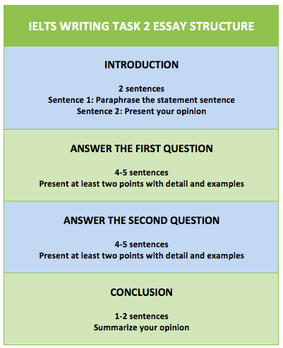 ielts writing task 2 essay structure It's a simple checklist that will help you to nicely structure ielts writing task 2 essays and brings you good enough band score what you will learn.